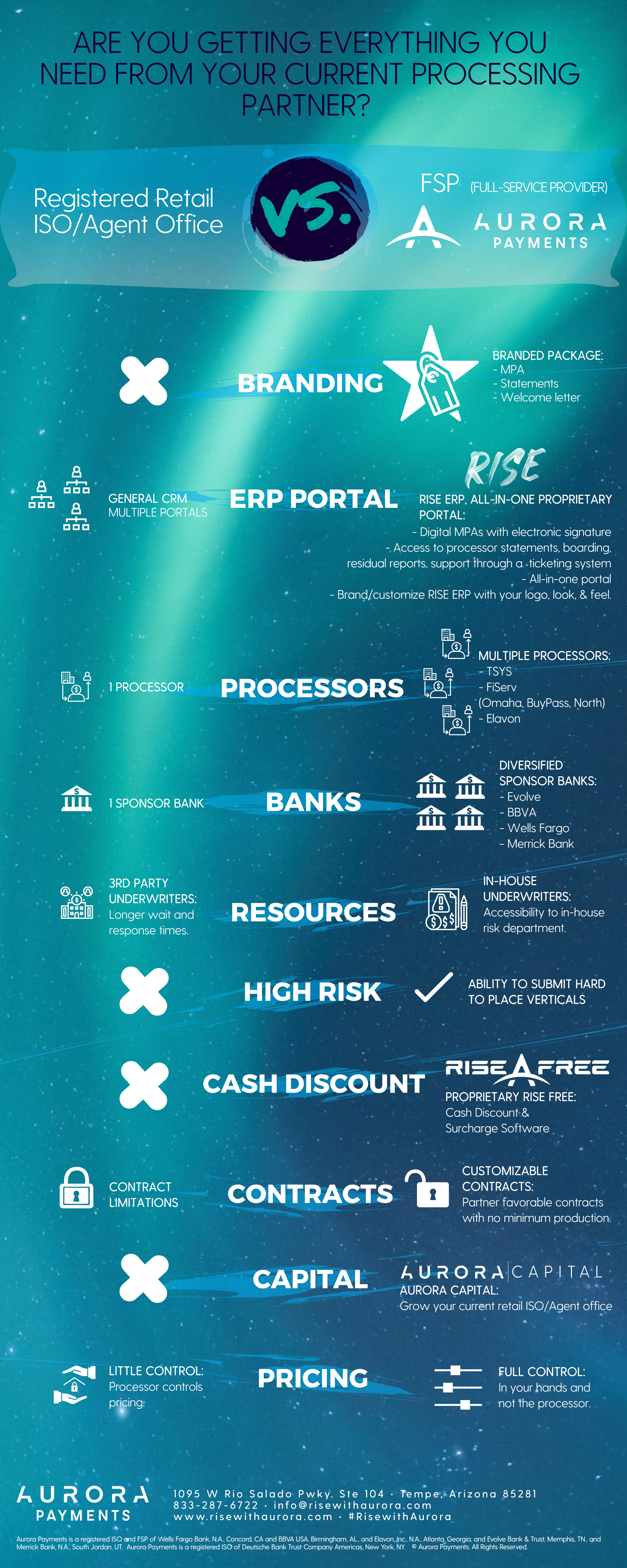 Registered-retail-ISO_agent-office-vs-fsp-Aurora-Payments_infographic